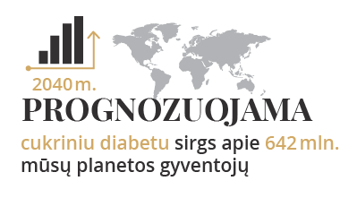 Prognozuojama, kad cukriniu diabetu sirgs 642 milijonai žmonių