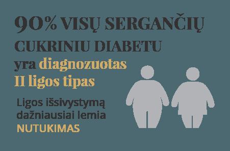 būdų, kaip atsikratyti hipertenzijos ir diabeto