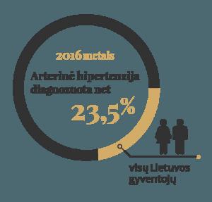 hipertenzija kaip gydyti sportą