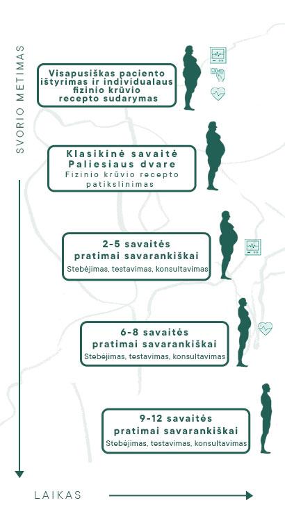 Cukrinis diabetas - Paliesiaus fizinio krūvio klinika - individualios programos be vaistų!